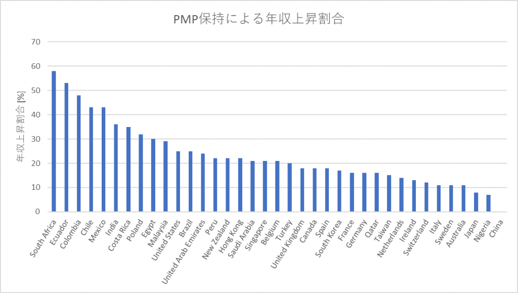 PMP取得による年収上昇割合